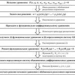 Метод разделения переменных дифференциальные уравнения – 3.. Решение однородной краевой задачи теплопроводности методом разделения переменных