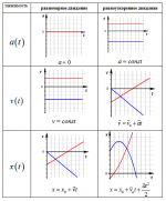 В физике графики – .