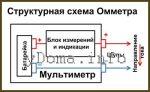 Омы в чем измеряются – Сопротивление электрическое – как измерять омметром, мультиметром или тестером